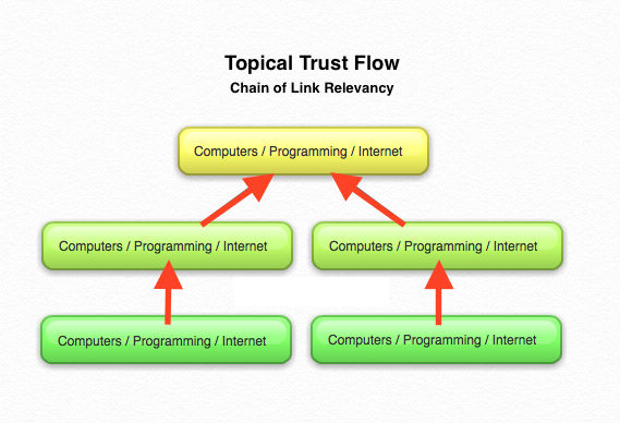 topical-trust-flow